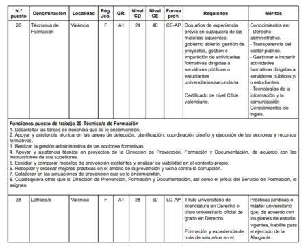 Anuncio oferta provisión temporal de diversos puestos de trabajo de la Agencia de Prevención y Lucha contra el Fraude de la Comunitat Valenciana