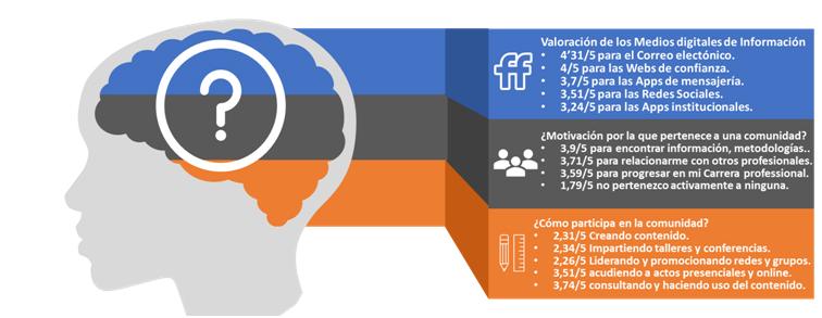 El Innovad@r Público demanda ayudas en los campos de Gestión del Conocimiento y contacto con expertos, según la I Encuesta TransformAAPP: Definiendo al Innovad@r Público 20/30