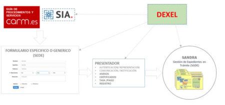 DEXEL – Definición de EXpedientes ELectrónicos. Región de Murcia
