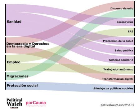 Political Watch COVID-19: una herramienta social para el control ciudadano de la Comisión para la Reconstrucción