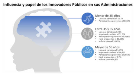 Las administraciones locales son las mejores valoradas en la crisis de la COVID, según la II Encuesta TransformAAPP: Definiendo al Innovad@r Público 20/30